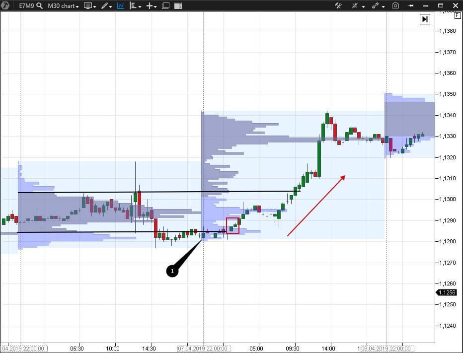 Market Profile and 30-minute E-mini Euro futures (E7M9) chart