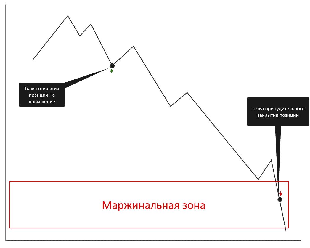 Что такое маржинальная зона