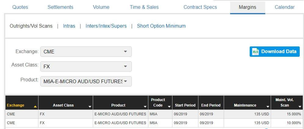 Trading futures on the exchange