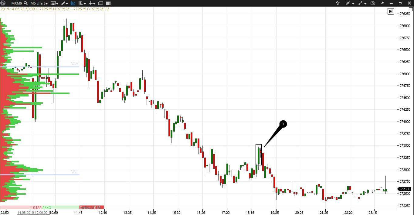 Auction Market Theory. Scalping