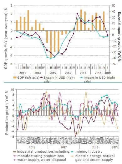 Fundamental analysis of the stock