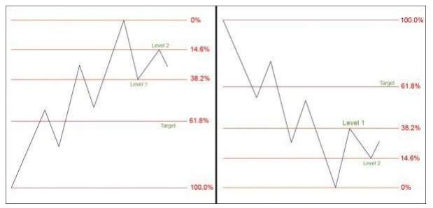 Fibonacci levels on retracements