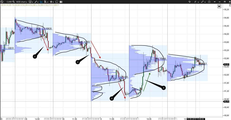 Теория рыночного аукциона. Тренды и балансы.