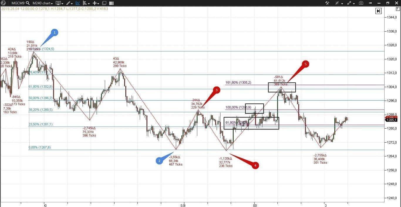 Fibonacci retracement levels in the gold market