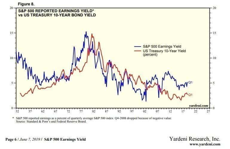 Fundamental analysis of bonds