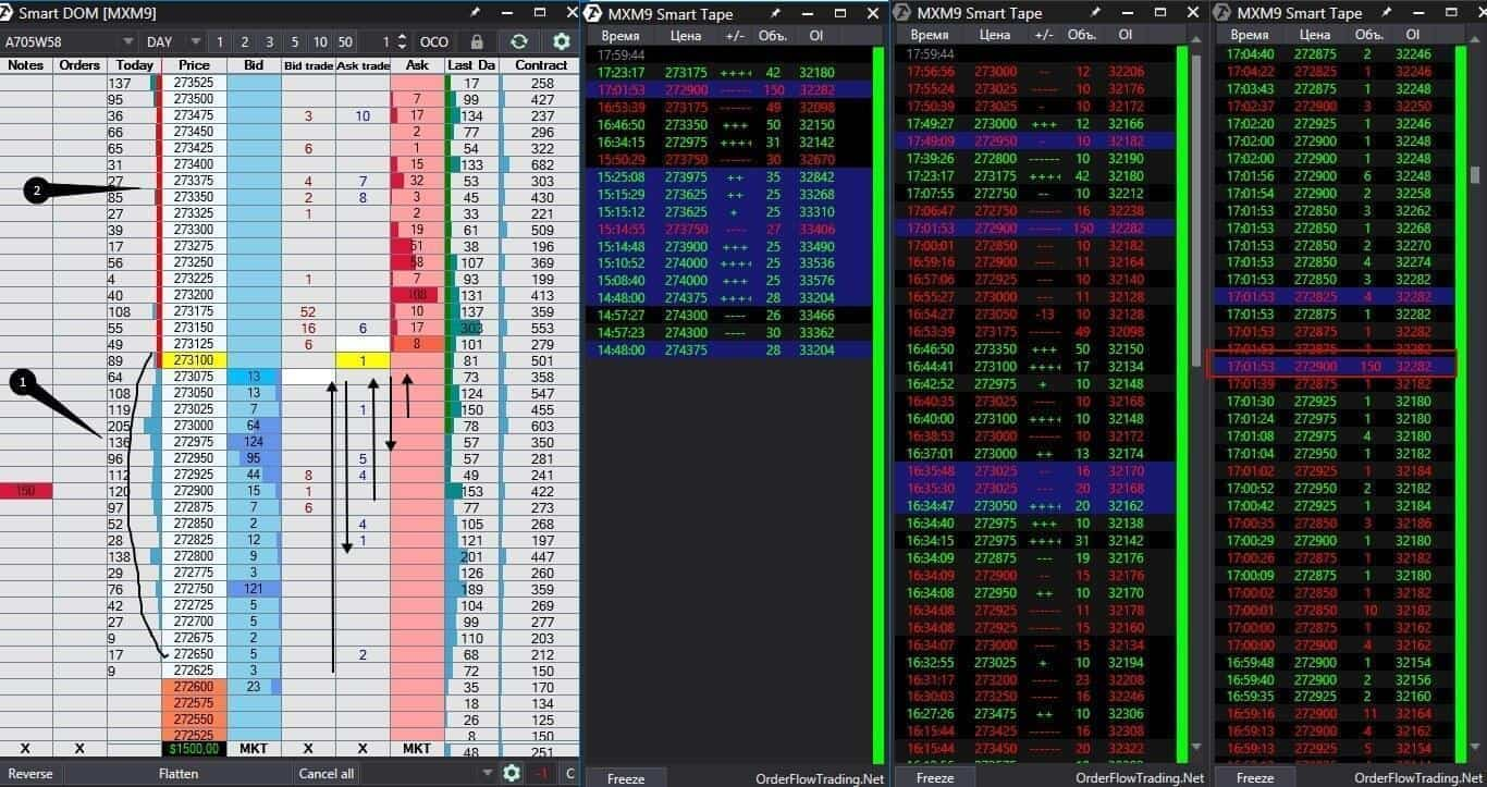 Теория рыночного аукциона и биржевой стакан
