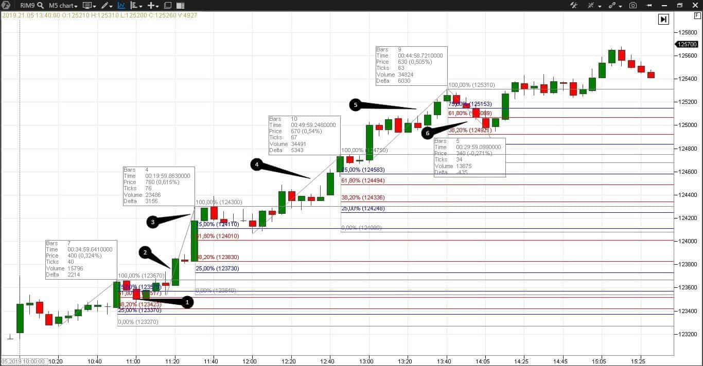Trading by the Forex strategy
