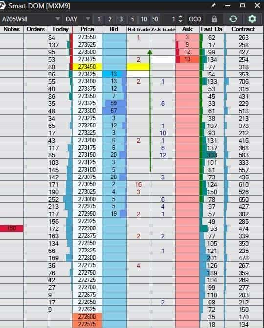 Auction Market Theory. Example of a trade by the order book