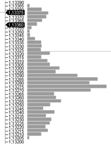 The bar chart of horizontal volumes