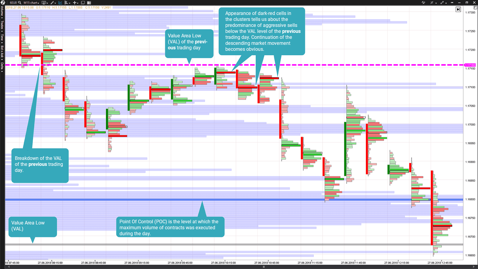 The Bid x Ask footprint chart of the ATAS platform