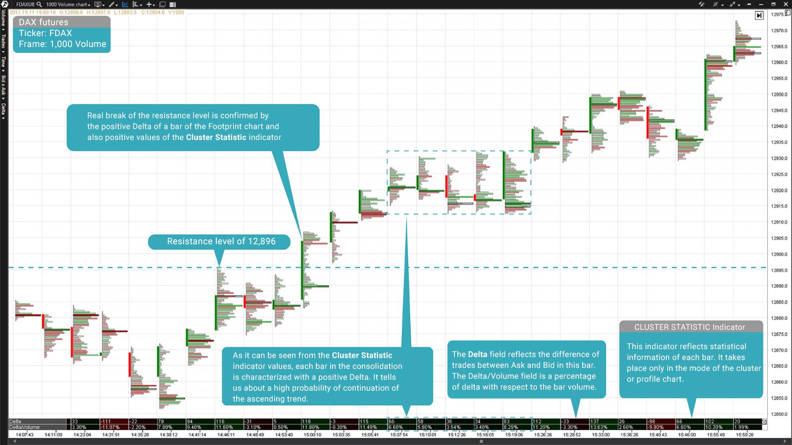 Footprint of a DAX Index futures