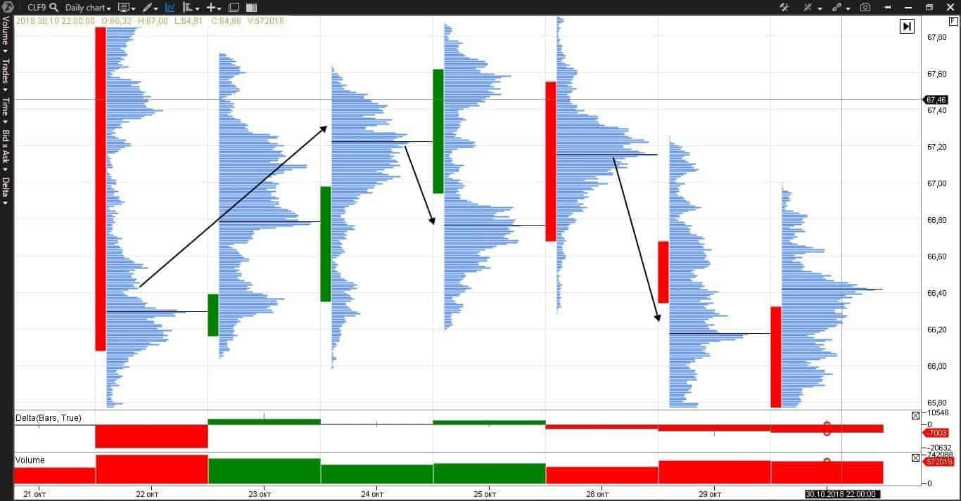 Day chart bar clusters