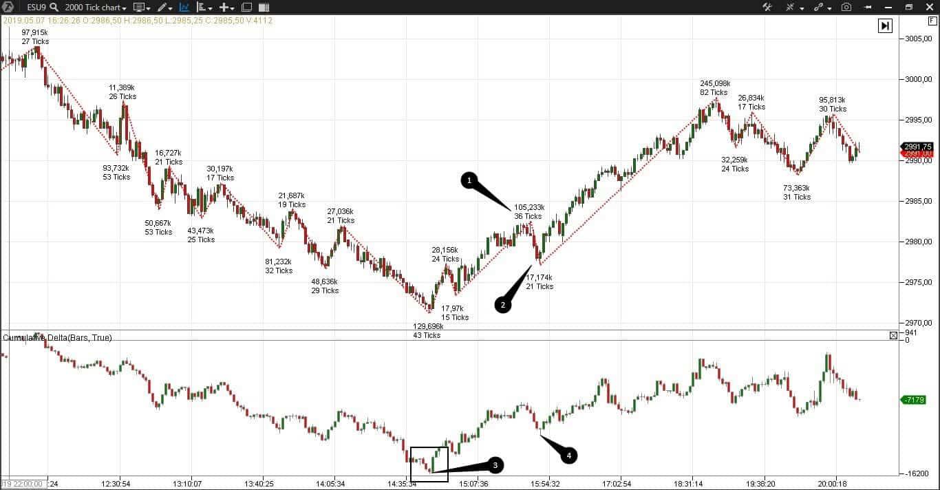 Поток сделок на бирже