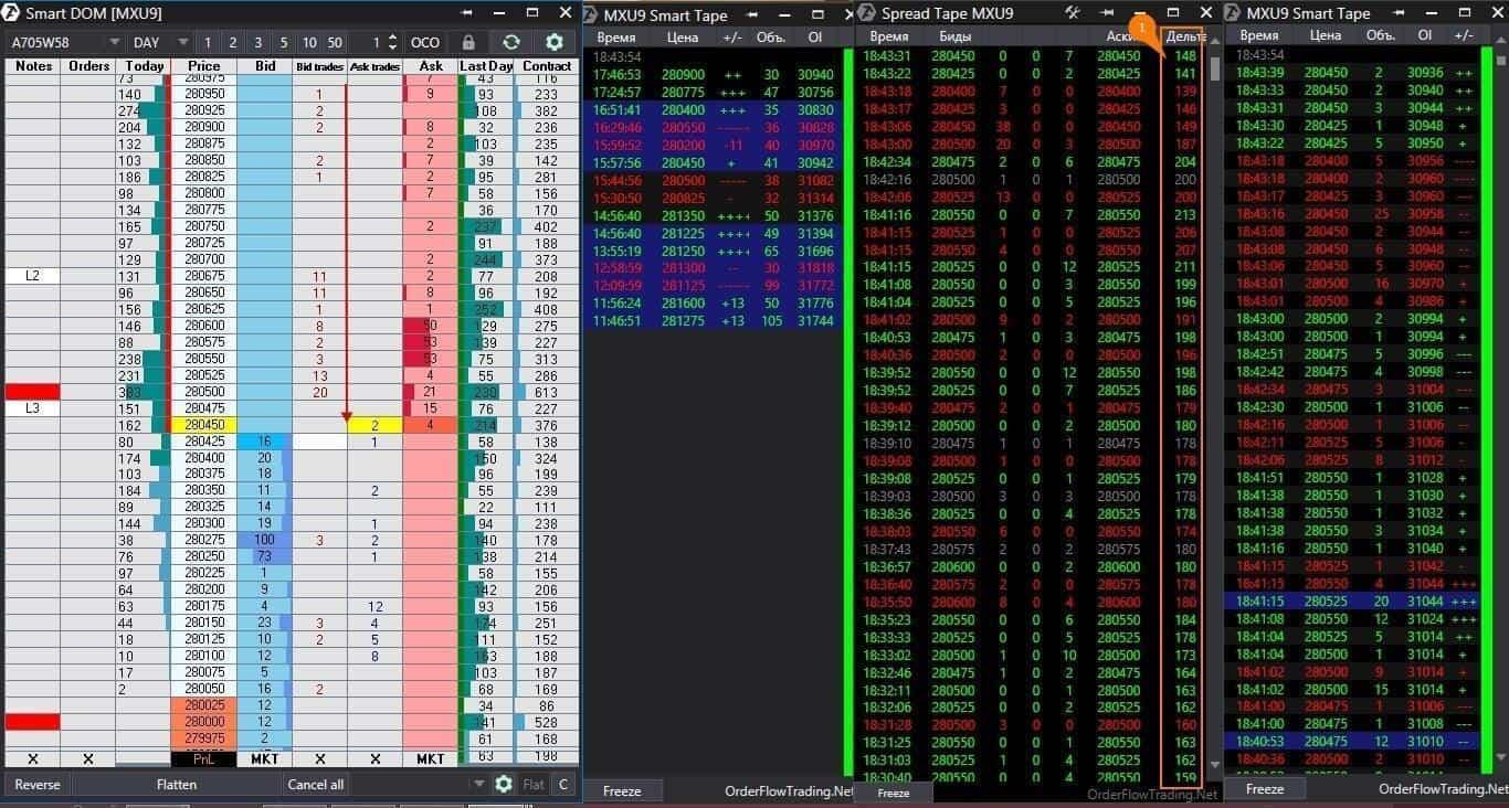Поток ордеров на бирже