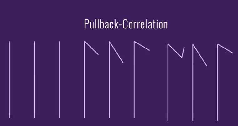 Setup - pullback with the correlating markets