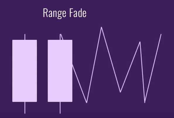 Setup - trading in the range