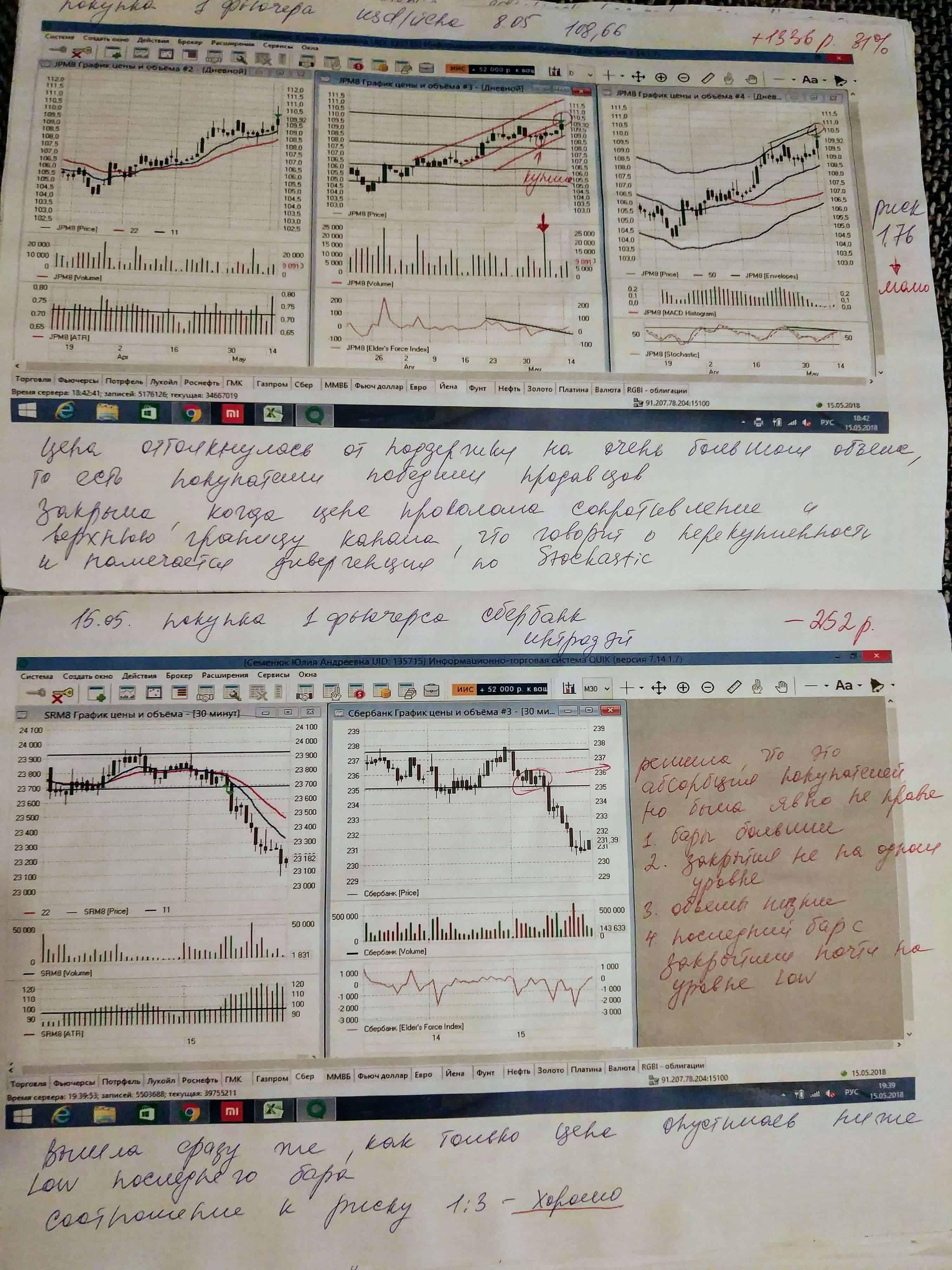 Торговый дневник