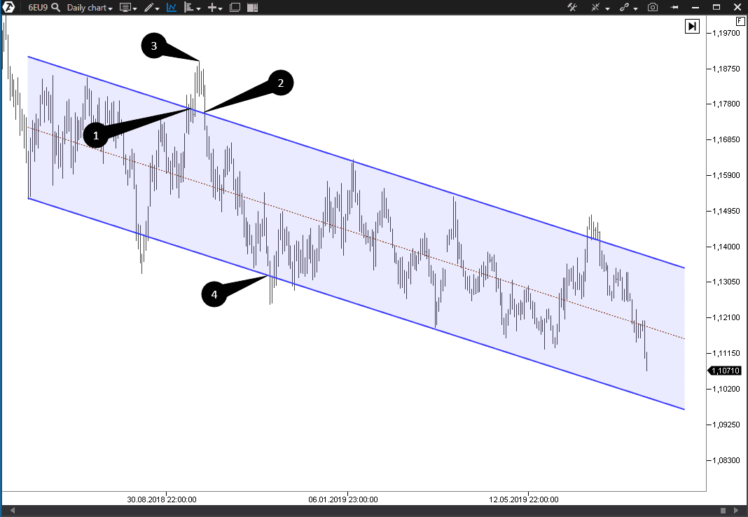 Looking for a sell entry point