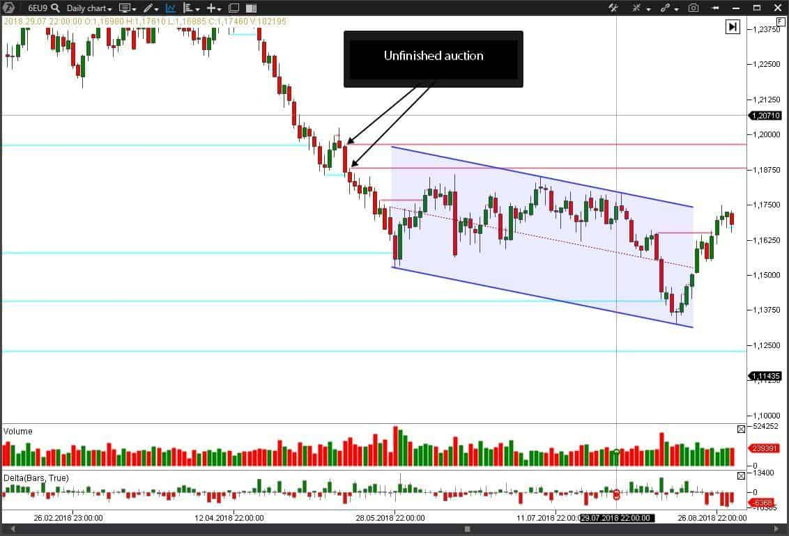 Looking for entry points in a trend chann