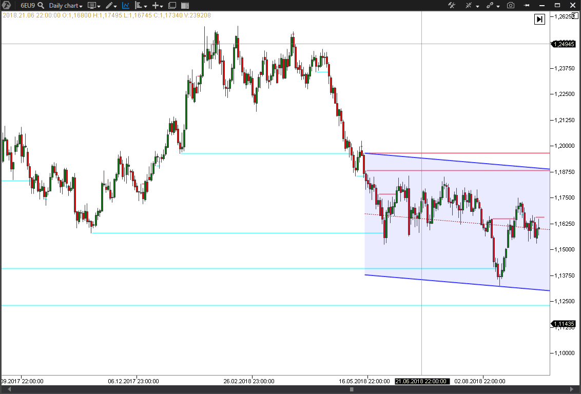Looking for entry points in a trend channel
