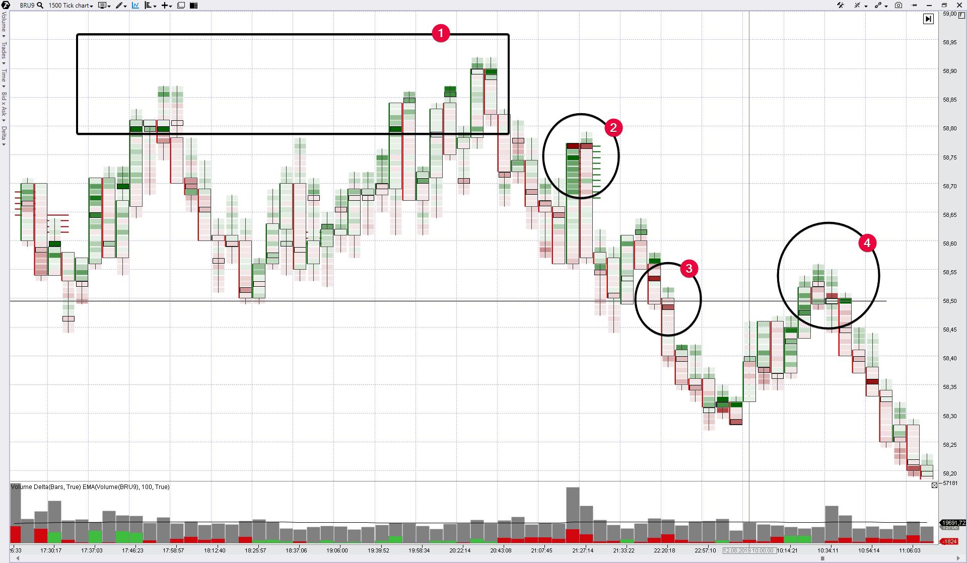Рассмотрим фьючерсы на нефть, данные с Московской биржи, тиковый тип графика.