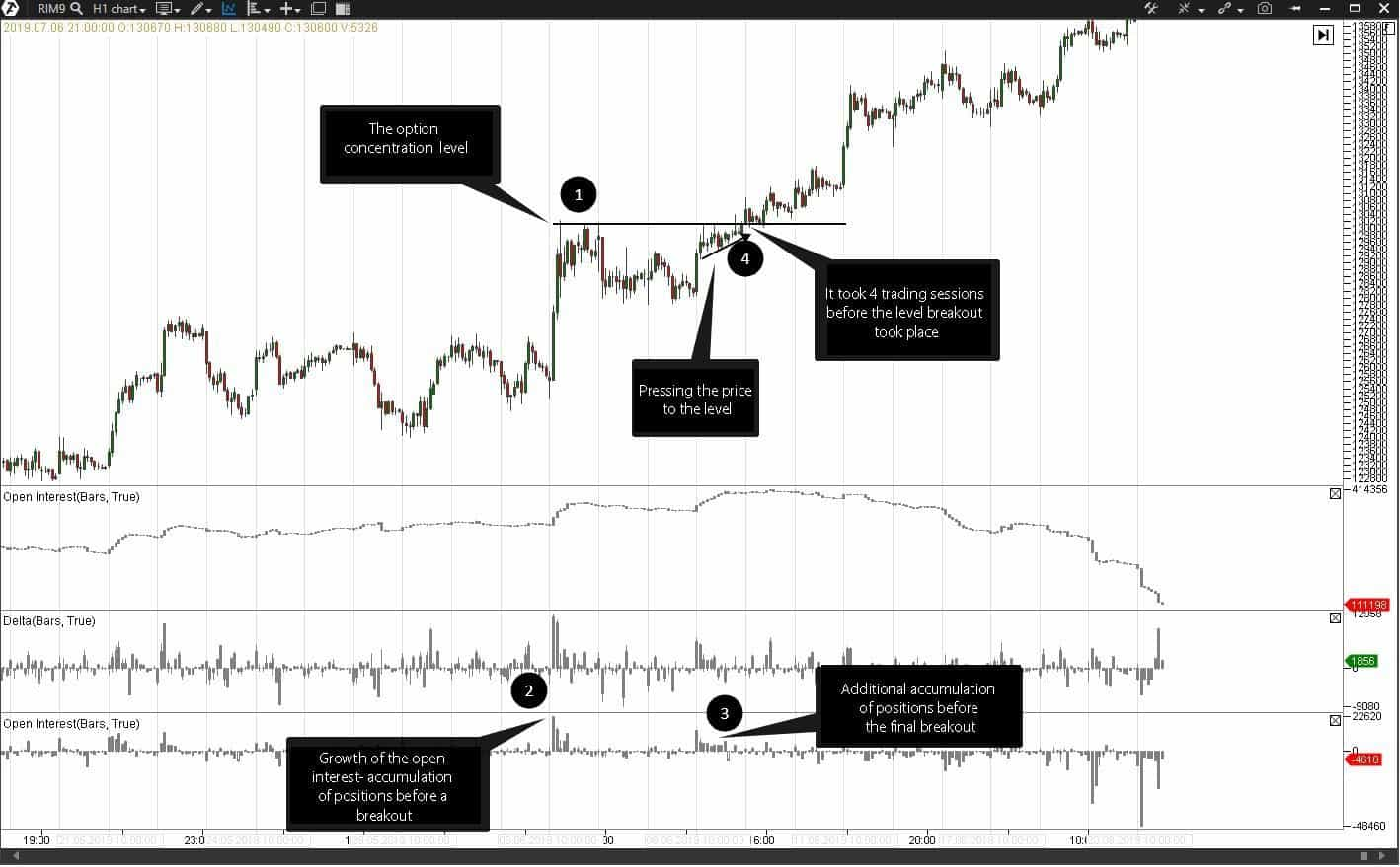 Looking for entry points at a breakout.