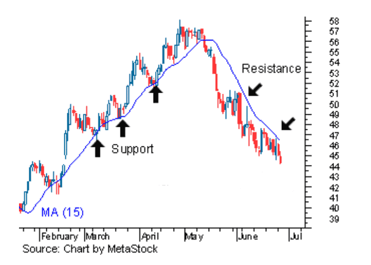 Support and resistance from the Moving Average