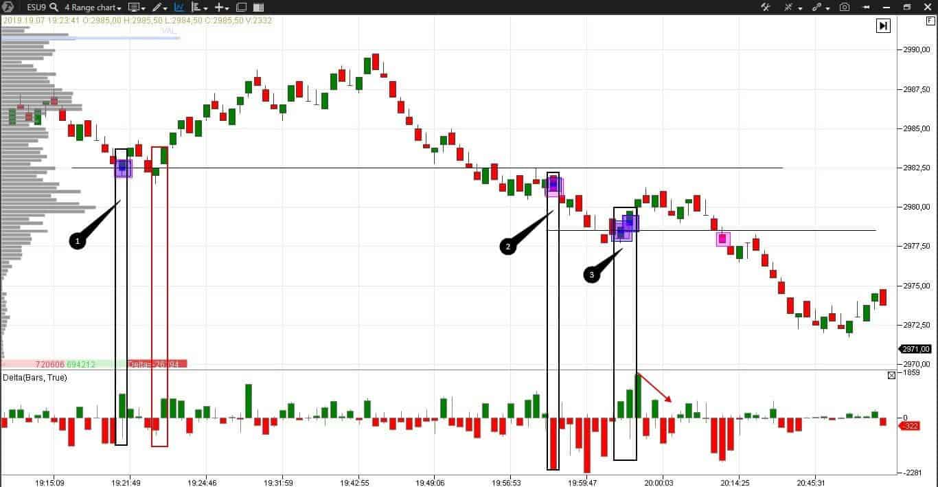 A trade example in a chart