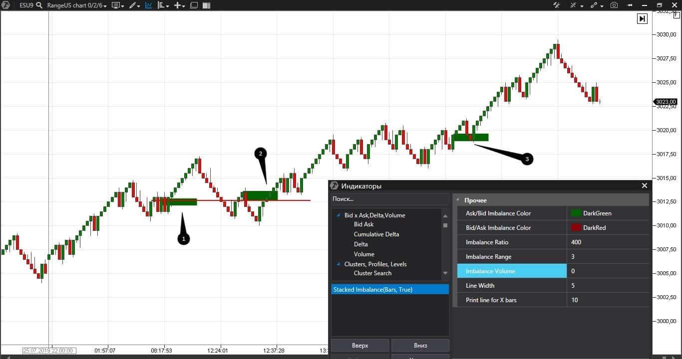Поиск уровней на срочном рынке