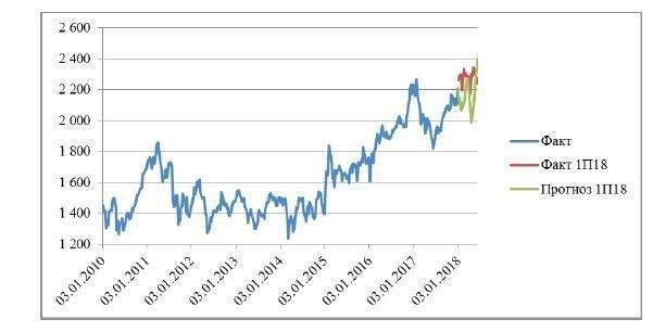 Прогнозирование фондового индекса