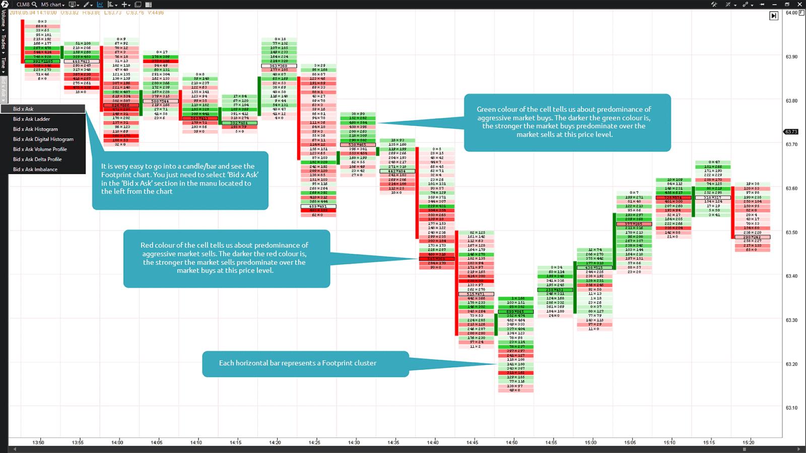 The Bid x Ask Footprint chart