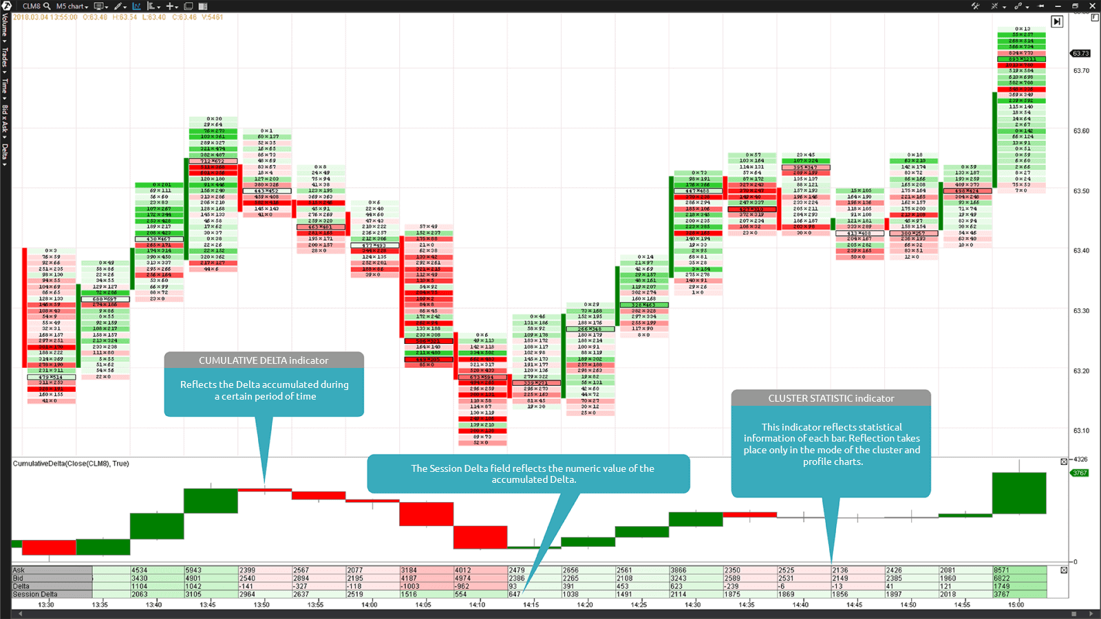 The Bid x Ask Footprint chart and Cumulative Delta and Cluster Statistic indicators in the lower part of the chart