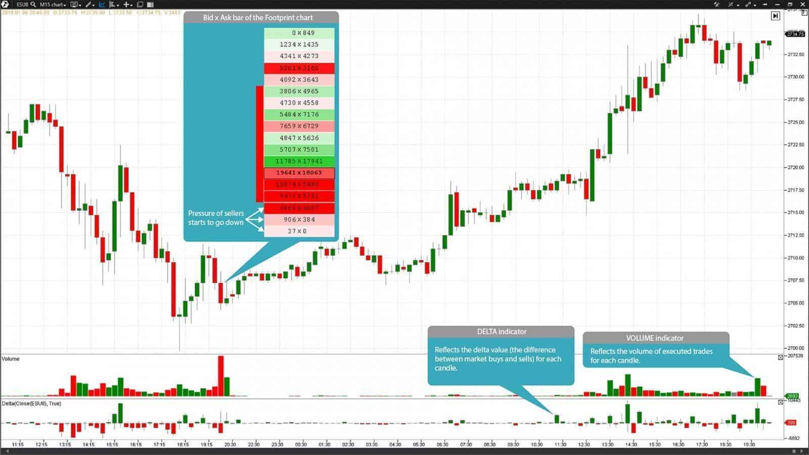 Bid x Ask bar of the Footprint chart