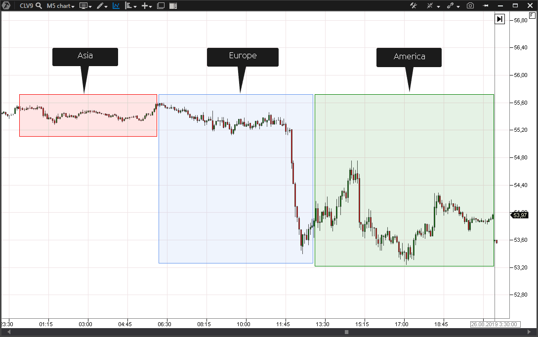Trading sessions in the oil market