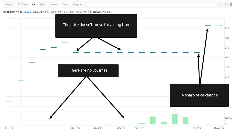 Example of a non-liquid stock trading