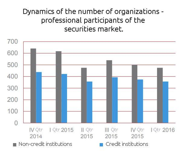 The number of professional participants of the securities market