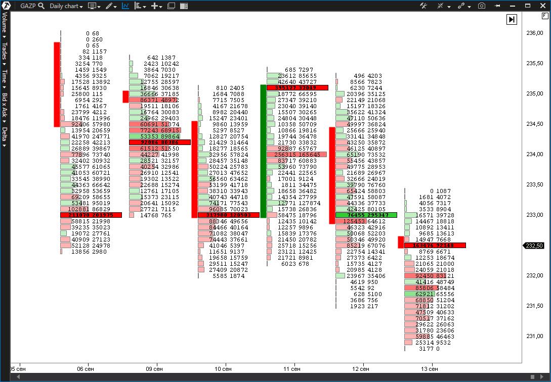 Ликвидные ценные бумаги на кластерном графике