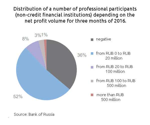 Profits and losses of professional participants