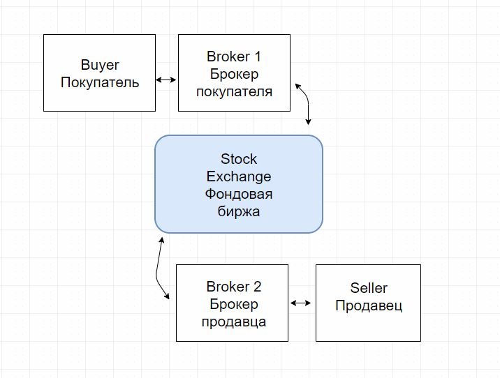 Trading structure