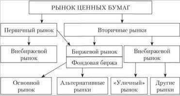 структура рынка ценных бумаг