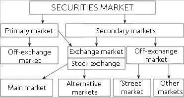Securities market structure