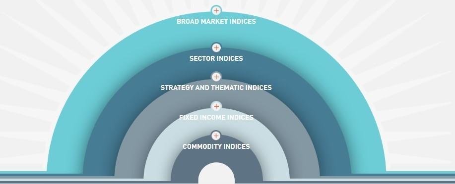 Types of indices