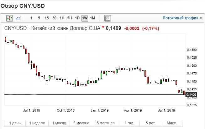 Риски и валюты