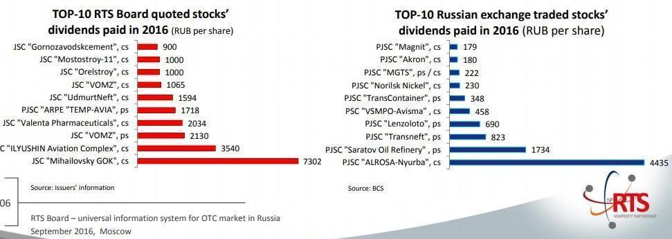 The off-exchange market yield