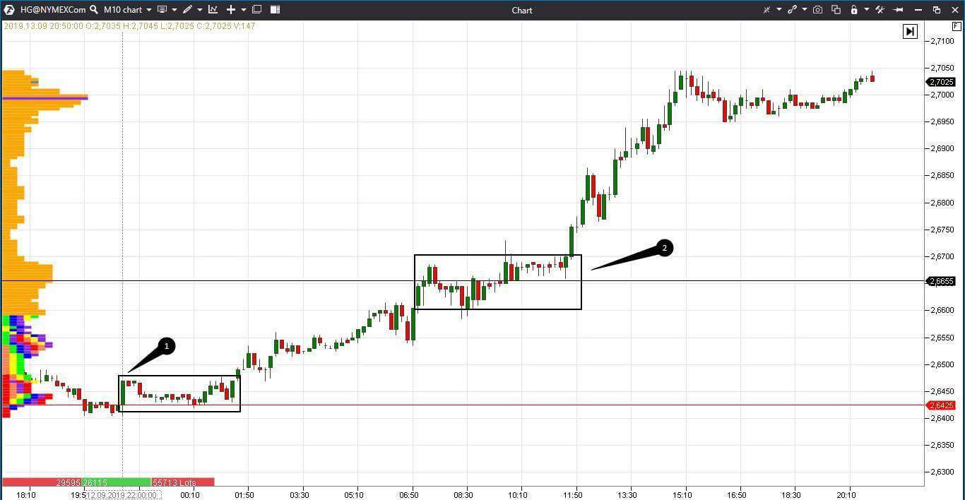 Trading by TPO