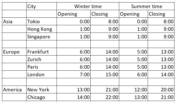 Schedule of the world trading sessions in GMT + 0: