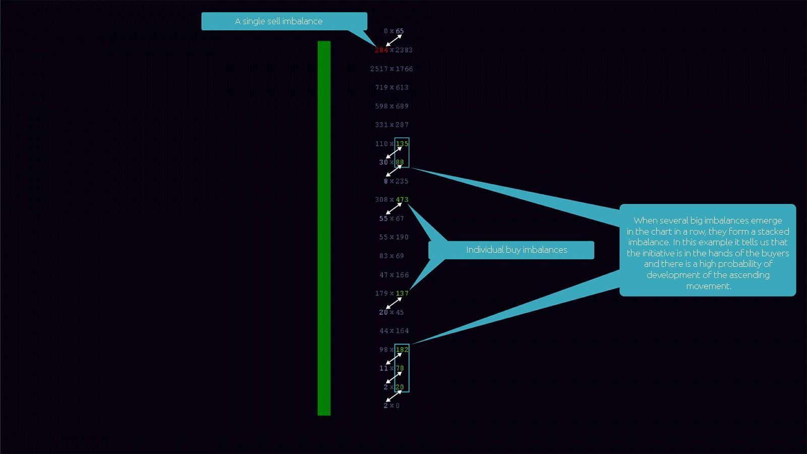 Example of a Bid x Ask Imbalance Footprint chart bar of the ATAS platform