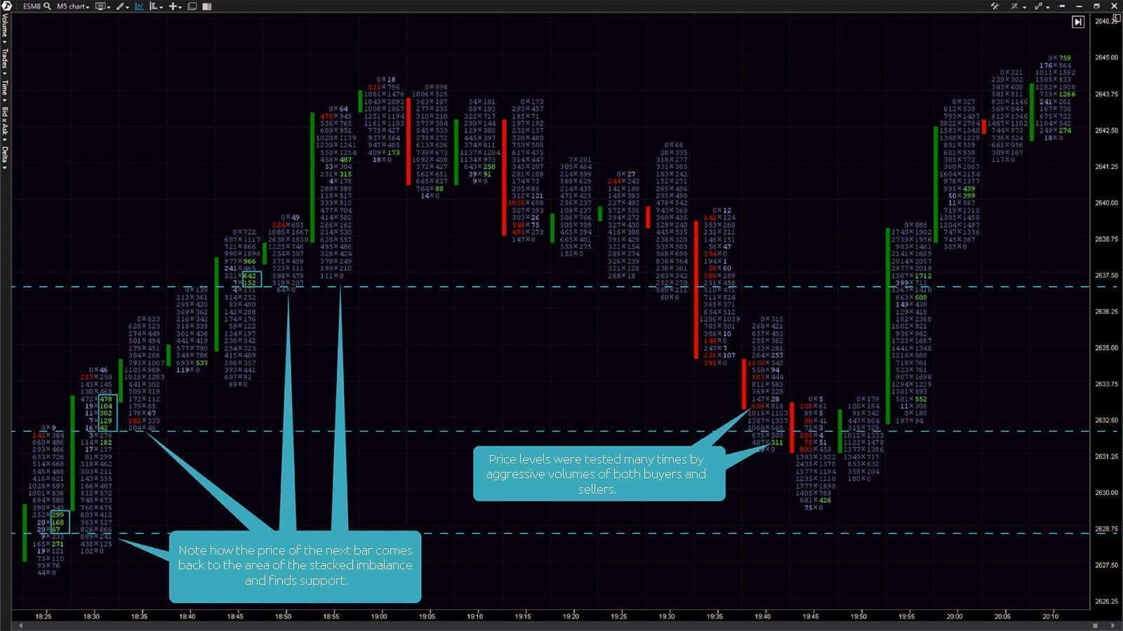5-minute chart of an E-mini S&P 500 futures. Bid x Ask Imbalance Footprint chart