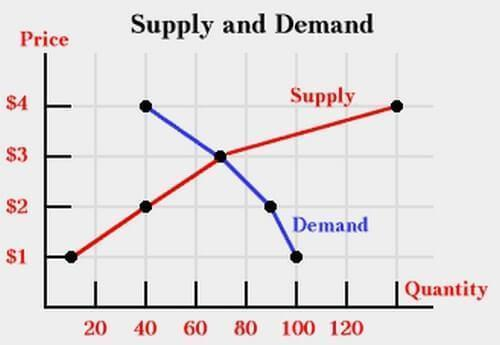 The Law of Demand and Supply