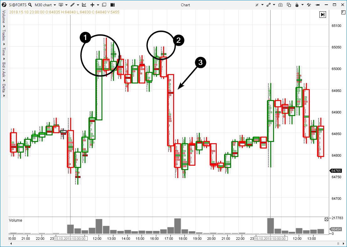 Кластерный биржевой график